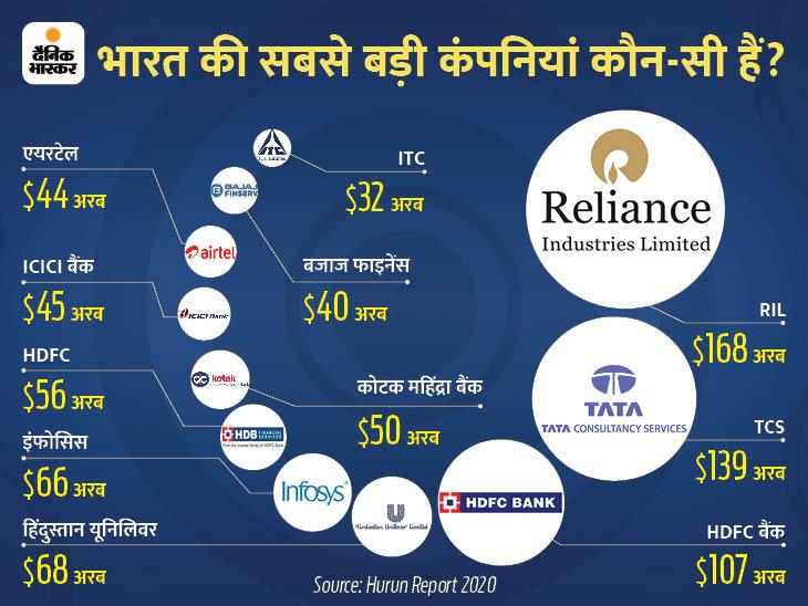 दुनिया की टॉप-500 में भारत की 11 कंपनियां, जानिए कैसे इन्होंने इस लिस्ट में जगह बनाई DB ओरिजिनल,DB Original - Dainik Bhaskar