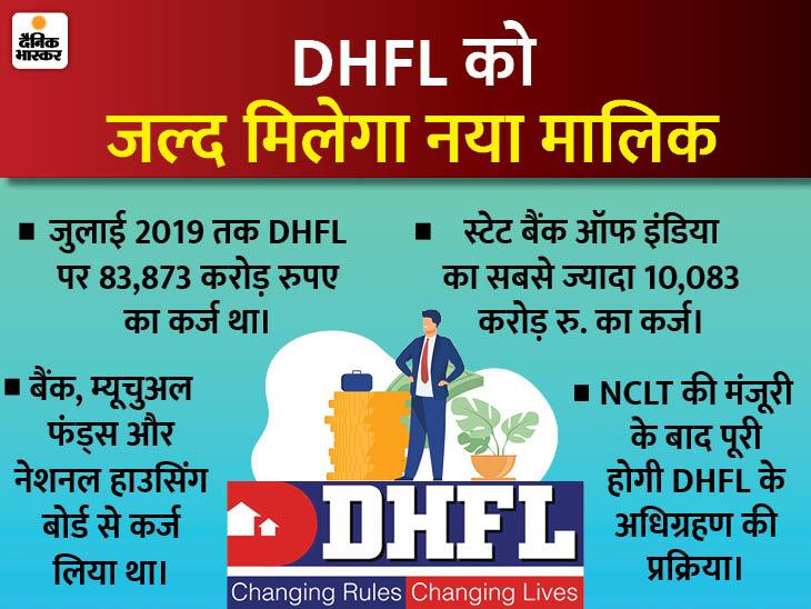 पीरामल एंटरप्राइजेज ने जीती DHFL को खरीदने की बोली, 37,250 करोड़ रुपए का ऑफर दिया था बिजनेस,Business - Dainik Bhaskar