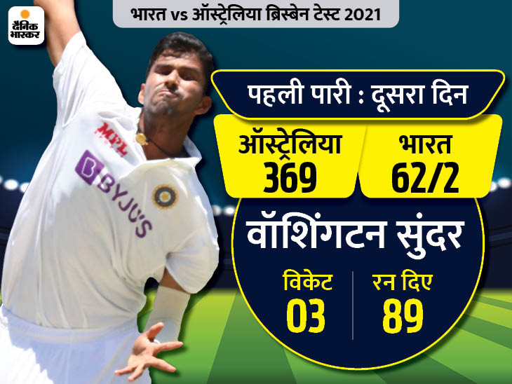 बारिश के कारण टी-टाइम के बाद मैच नहीं हो सका; डेब्यू टेस्ट में नटराजन और वॉशिंगटन को 3-3 विकेट|क्रिकेट,Cricket - Dainik Bhaskar