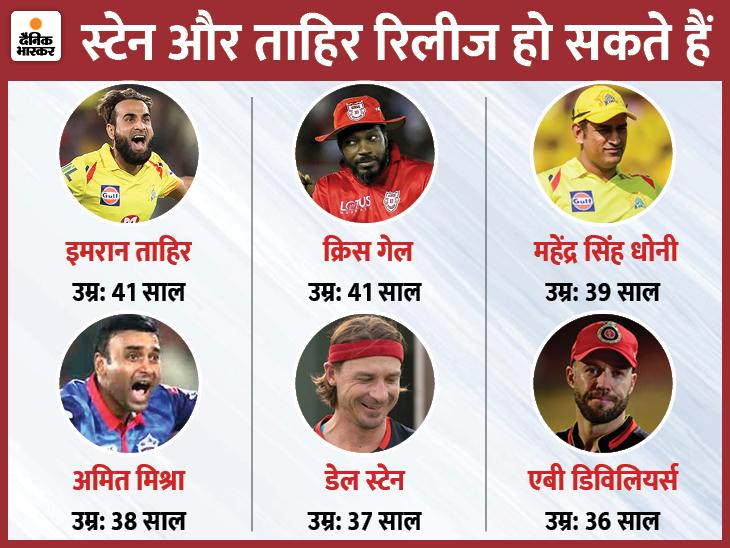 4 खिलाड़ियों को रिटेन कर सकती है उनकी टीम, 2 का कॉन्ट्रैक्ट खत्म भी हो सकता है|क्रिकेट,Cricket - Dainik Bhaskar