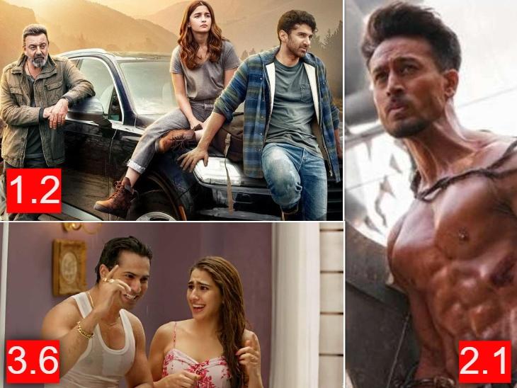 वरुण-सारा की 'कुली नं 1' से लेकर 'सड़क 2' तक, ये हैं 2020 की सबसे खराब IMDB रेटिंग हासिल करने वाली बॉलीवुड फिल्में|बॉलीवुड,Bollywood - Dainik Bhaskar