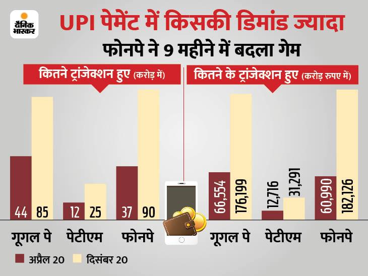 वॉलेट से बैंक ट्रांसफर में लगने वाले 5% चार्ज ने बिगाड़ा पेटीएम का गेम, फोनपे और गूगल पे UPI ट्रांजेक्शन में अव्वल|बिजनेस,Business - Dainik Bhaskar