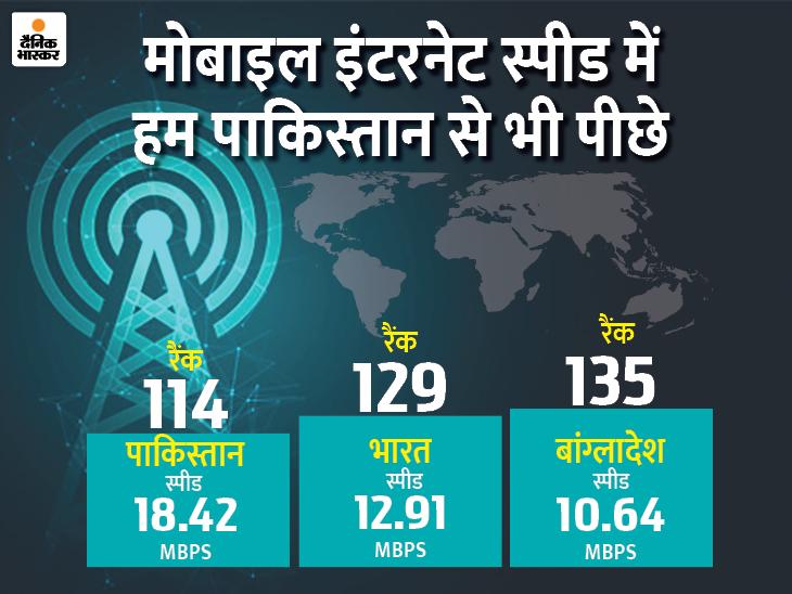 इंटरनेट स्पीड में भारत एक स्थान फिसलकर 139 देशों में 129वें नंबर पर; सीरिया और पाकिस्तान भी हैं हमसे आगे टेक & ऑटो,Tech & Auto - Dainik Bhaskar