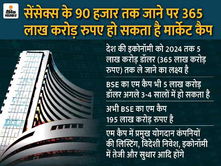 देश की अर्थव्यवस्था से पहले BSE का मार्केट कैप 5 ट्रिलियन डॉलर का हो सकता है बिजनेस,Business - Dainik Bhaskar