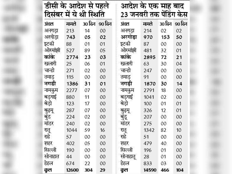 स्रोत : झारभूमि पोर्टल पर उपलब्ध आंकड़ों के अनुसार