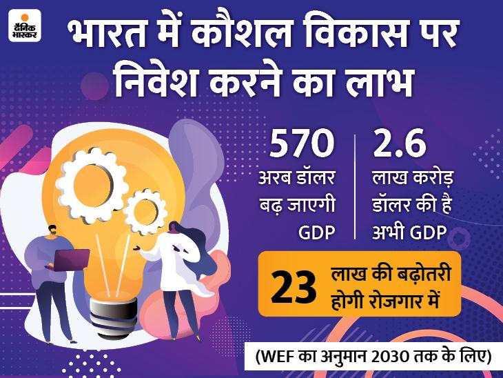 कर्मचारियों के कौशल विकास पर निवेश करने से 2030 तक देश की GDP 570 अरब डॉलर बढ़ सकती है|बिजनेस,Business - Dainik Bhaskar