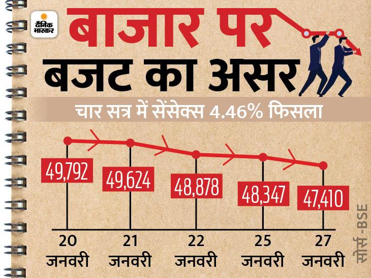 सेंसेक्स 937 अंक फिसलकर 47,410 पर बंद, BSE का मार्केट कैप एक दिन में ही 2.6 लाख करोड़ रुपए घटा|बिजनेस,Business - Dainik Bhaskar