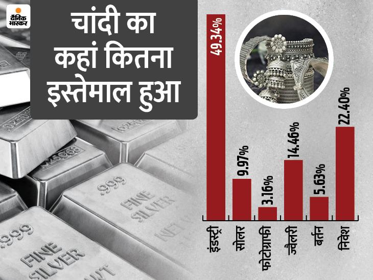 ऑटो इंडस्ट्री बढ़ाएगी सिल्वर की मांग, 5 साल में निवेशकों की हो सकती है चांदी बिजनेस,Business - Dainik Bhaskar