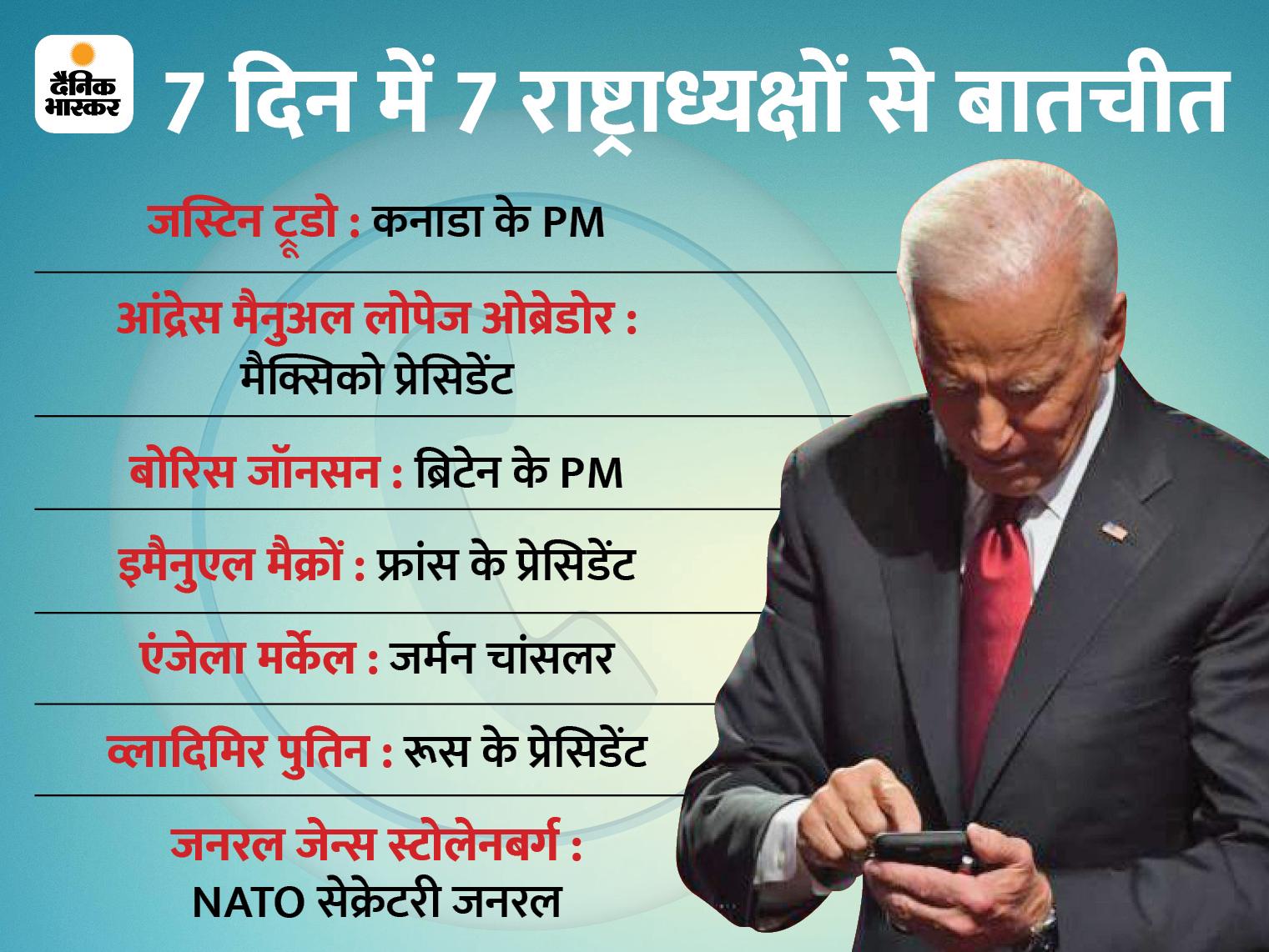 बतौर राष्ट्रपति बाइडेन ने पहले हफ्ते में 7 वर्ल्ड लीडर्स से बातचीत की; इनमें भारत, इजराइल और सऊदी नहीं|विदेश,International - Dainik Bhaskar