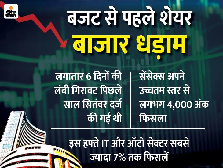 सेंसेक्स 588 अंक नीचे बंद, हफ्तेभर में लिस्टेड कंपनियों का मार्केट कैप करीब 11 लाख करोड़ रु घटा|बिजनेस,Business - Dainik Bhaskar
