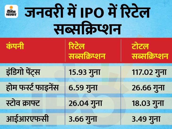 IPO में लॉट साइज 15 हजार रु से घटा 7,500 रु. करना चाहता है सेबी, रिटेल निवेशकों की भागीदारी बढ़ेगी बिजनेस,Business - Dainik Bhaskar