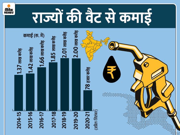 पेट्रोल-डीजल पर वैट से राज्यों की कमाई 5 साल में 43% बढ़ी, एक्साइज ड्यूटी से केंद्र सरकार की कमाई दोगुनी हुई यूटिलिटी,Utility - Dainik Bhaskar