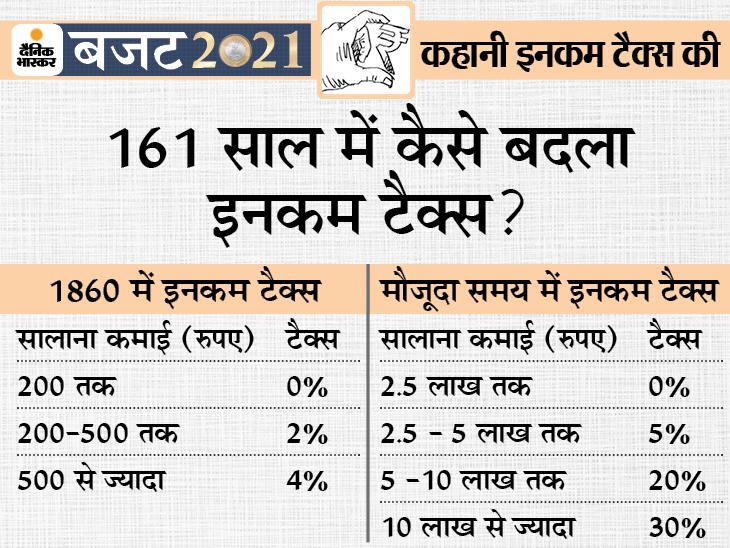1860 में आया था इनकम टैक्स का पहला कानून; पहले सालाना छूट की सीमा 200 रुपए थी, अभी 2.5 लाख|बजट 2021,Budget 2021 - Dainik Bhaskar