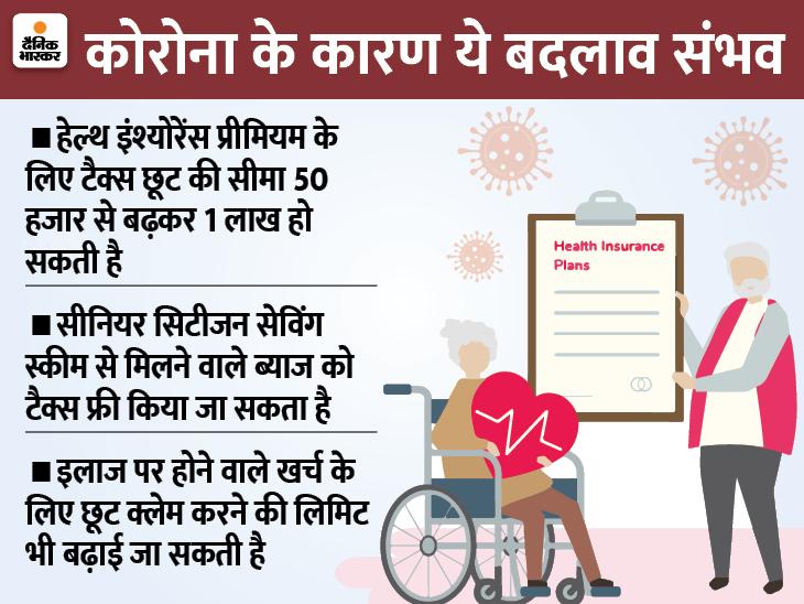 5 लाख तक की कमाई हो सकती है टैक्स-फ्री, इंश्योरेंस प्रीमियम पर भी बढ़ सकती है छूट बिजनेस,Business - Dainik Bhaskar