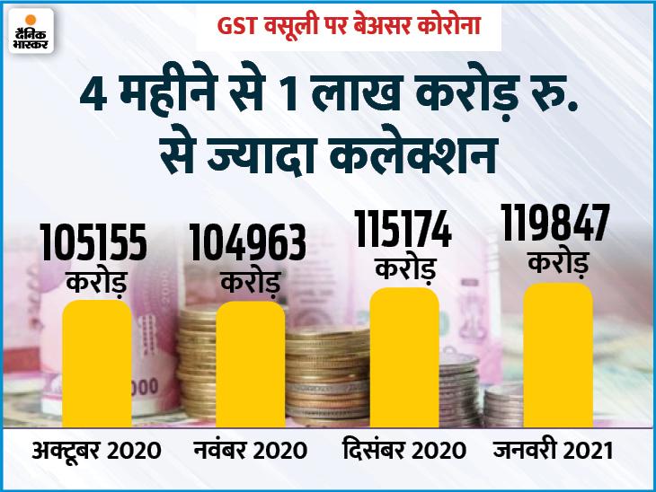 जनवरी में सरकार के खजाने में 1.2 लाख करोड़ रुपए आए, GST लागू होने के बाद 3 साल में सबसे ज्यादा कमाई बिजनेस,Business - Dainik Bhaskar