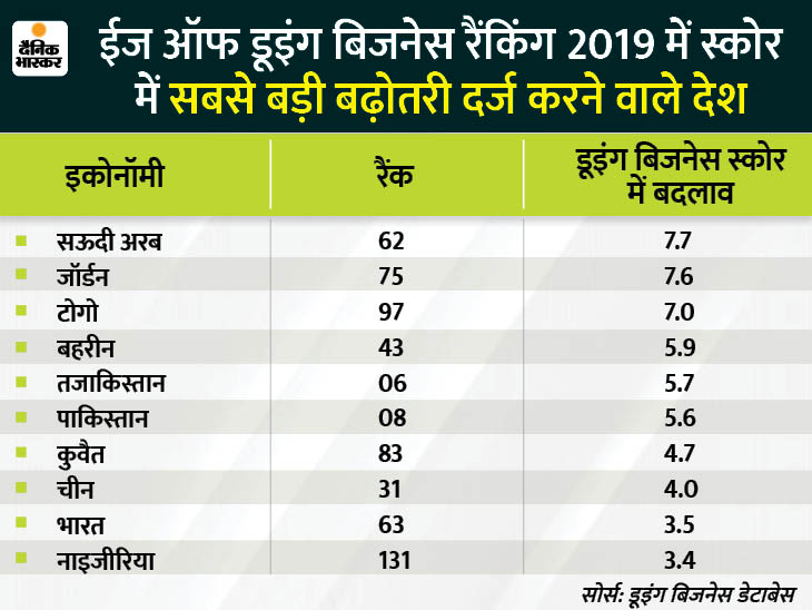 'ईज ऑफ डूइंग बिजनेस' के लिए बजट में आधे दर्जन से ज्यादा प्रस्ताव, फिर भी भारत में बिजनेस करना नहीं है आसान DB ओरिजिनल,DB Original - Dainik Bhaskar