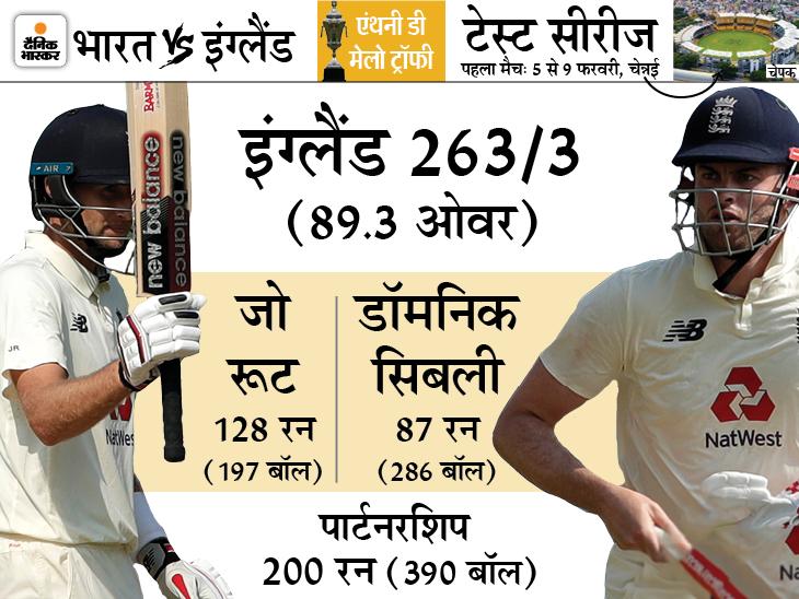 रूट करियर के 98वें, 99वें और 100वें टेस्ट में शतक लगाने वाले दुनिया के पहले खिलाड़ी बने|क्रिकेट,Cricket - Dainik Bhaskar