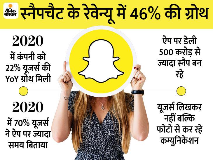 स्नैपचैट पर डेली एक्टिव यूजर्स की संख्या 26 करोड़ से ज्यादा हुई, रोजाना 500 करोड़ स्नैप पोस्ट हो रहे|टेक & ऑटो,Tech & Auto - Dainik Bhaskar
