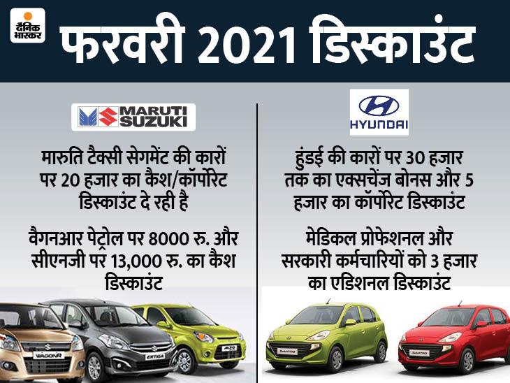मारुति एरिना डीलरशिप की कारों पर होगी 55 हजार रु. तक की बचत, हुंडई कोना पर मिलेगा 1.5 लाख रु. तक का डिस्काउंट|टेक & ऑटो,Tech & Auto - Dainik Bhaskar