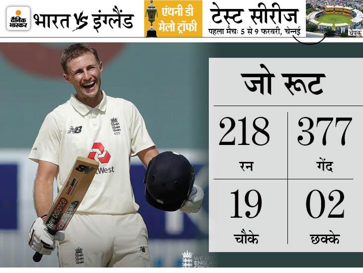 जो रूट ने टेस्ट क्रिकेट में जब भी 200+ की पारी खेली, इंग्लैंड की टीम हारी नहीं|क्रिकेट,Cricket - Dainik Bhaskar
