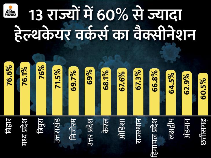 अब तक 54.7% हेल्थकेयर वर्कर्स को टीका लगा; 76% से ज्यादा वैक्सीनेशन कर बिहार-MP सबसे आगे|देश,National - Dainik Bhaskar