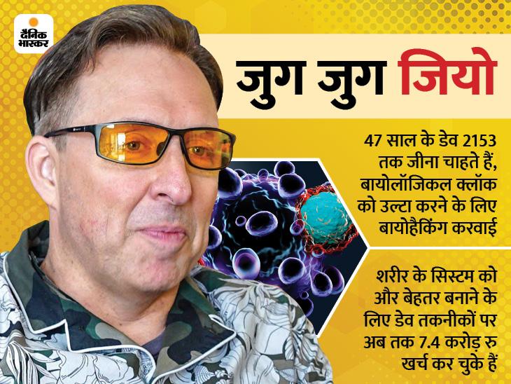 अमेरिकी बिजनेसमैन ने शरीर से स्टेम सेल निकलवाकर दोबारा ट्रांसप्लांट करवाई, इससे 180 साल जीने का दावा|विदेश,International - Dainik Bhaskar