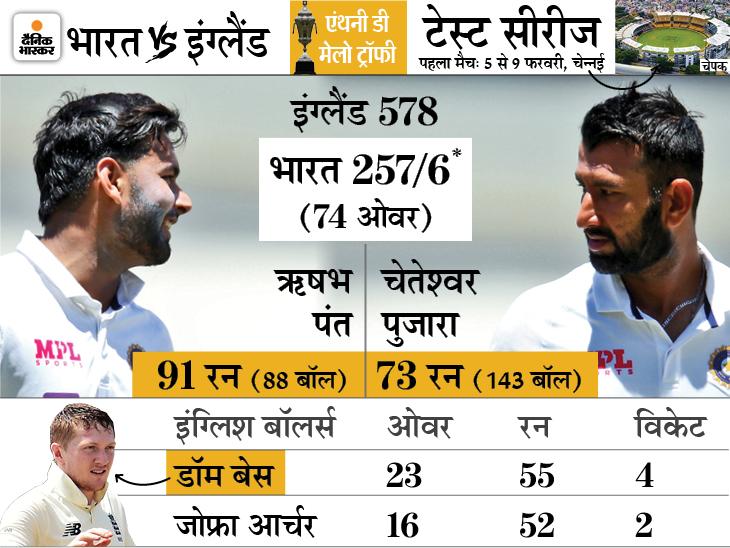 पंत शतक से चूके, डॉम बेस ने 4 विकेट लिए; भारत को फॉलोऑन से बचने के लिए अब भी 122 रन की जरूरत|क्रिकेट,Cricket - Dainik Bhaskar