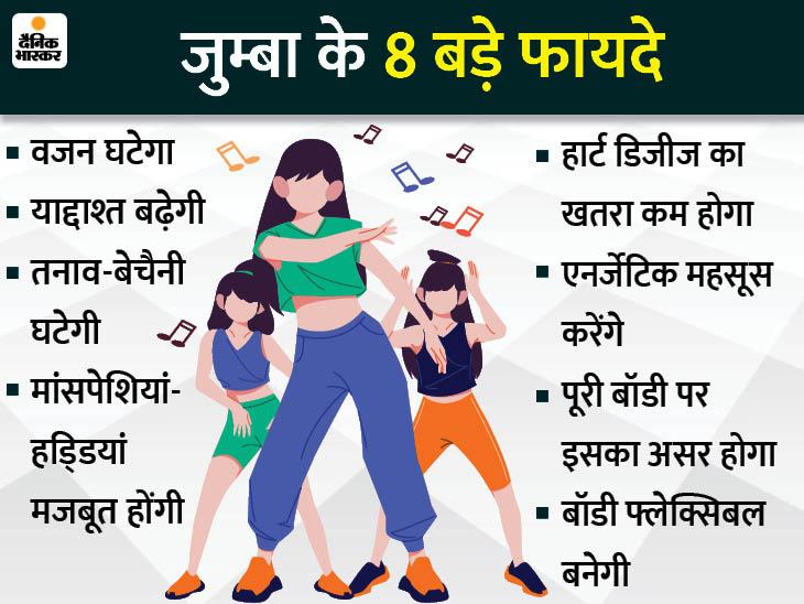 वजन घटाने के साथ याद्दाश्त मजबूत बनानी है तो करें जुम्बा, दिल के रोगों का खतरा और तनाव भी घटेगा|लाइफ & साइंस,Happy Life - Dainik Bhaskar