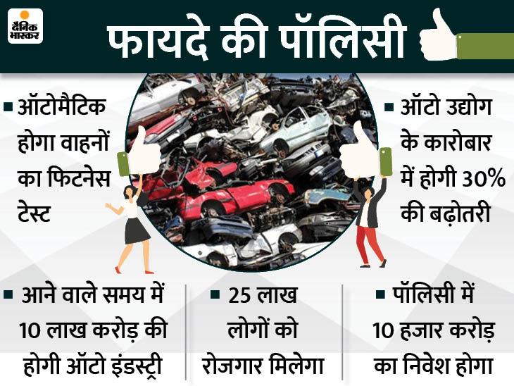 अगले पांच साल में भारत बनेगा दुनिया का सबसे बड़े ऑटोमोबाइल मैन्युफैक्चरिंग हब, हम पूरी दुनिया से स्क्रैप लेकर रिसाइकल करेंगे- नितिन गडकरी टेक & ऑटो,Tech & Auto - Dainik Bhaskar