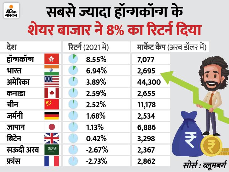 दुनिया के 15 प्रमुख शेयर बाजारों में BSE दूसरे पायदान पर, मार्केट कैप के लिहाज से कनाडा और सऊदी अरब को पीछे छोड़ा बिजनेस,Business - Dainik Bhaskar