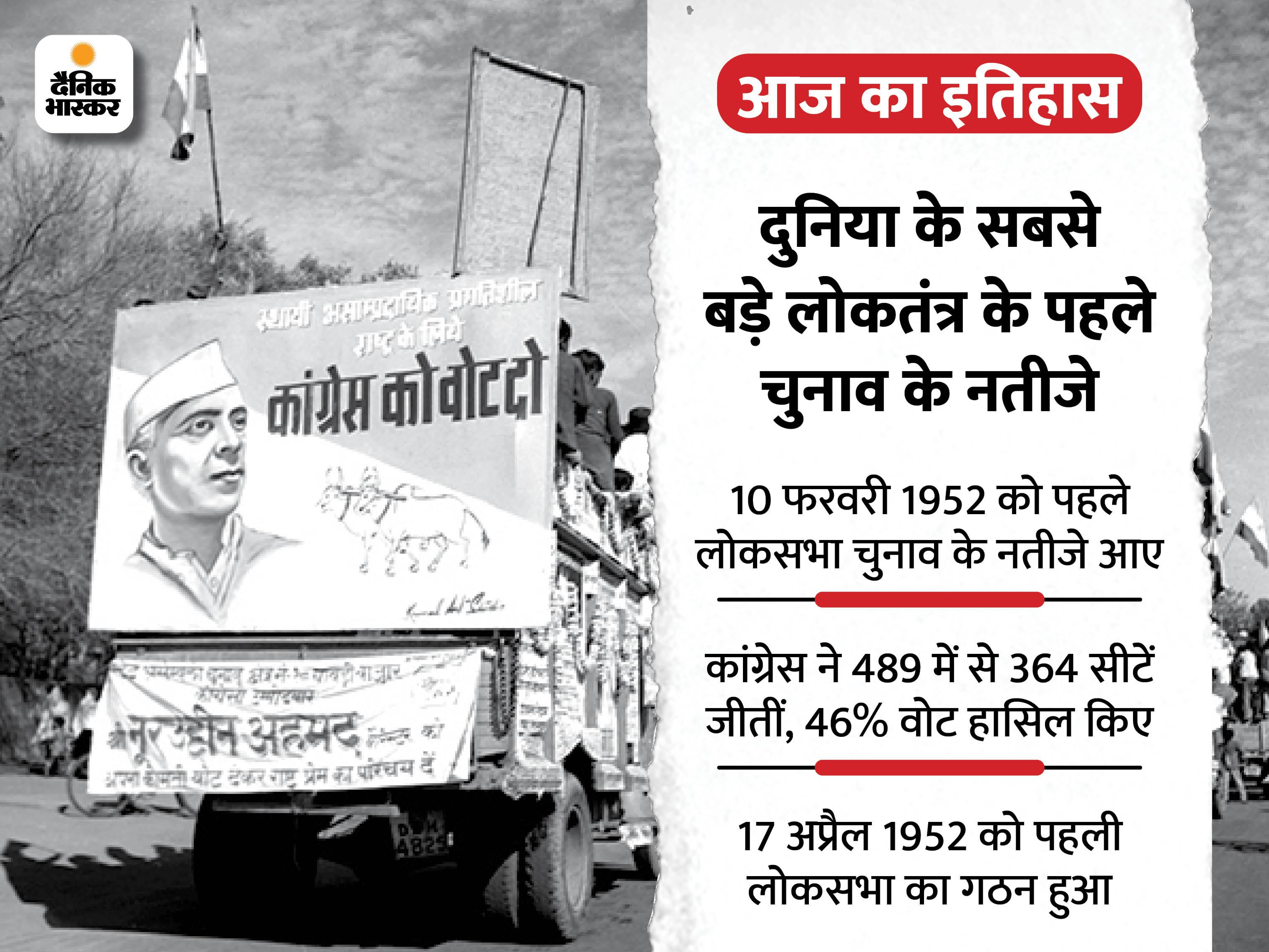 पहले लोकसभा चुनाव में कांग्रेस ने 364 सीटें जीतीं; प्रचार के दौरान नेहरू ने 40 हजार किमी की यात्रा की थी देश,National - Dainik Bhaskar