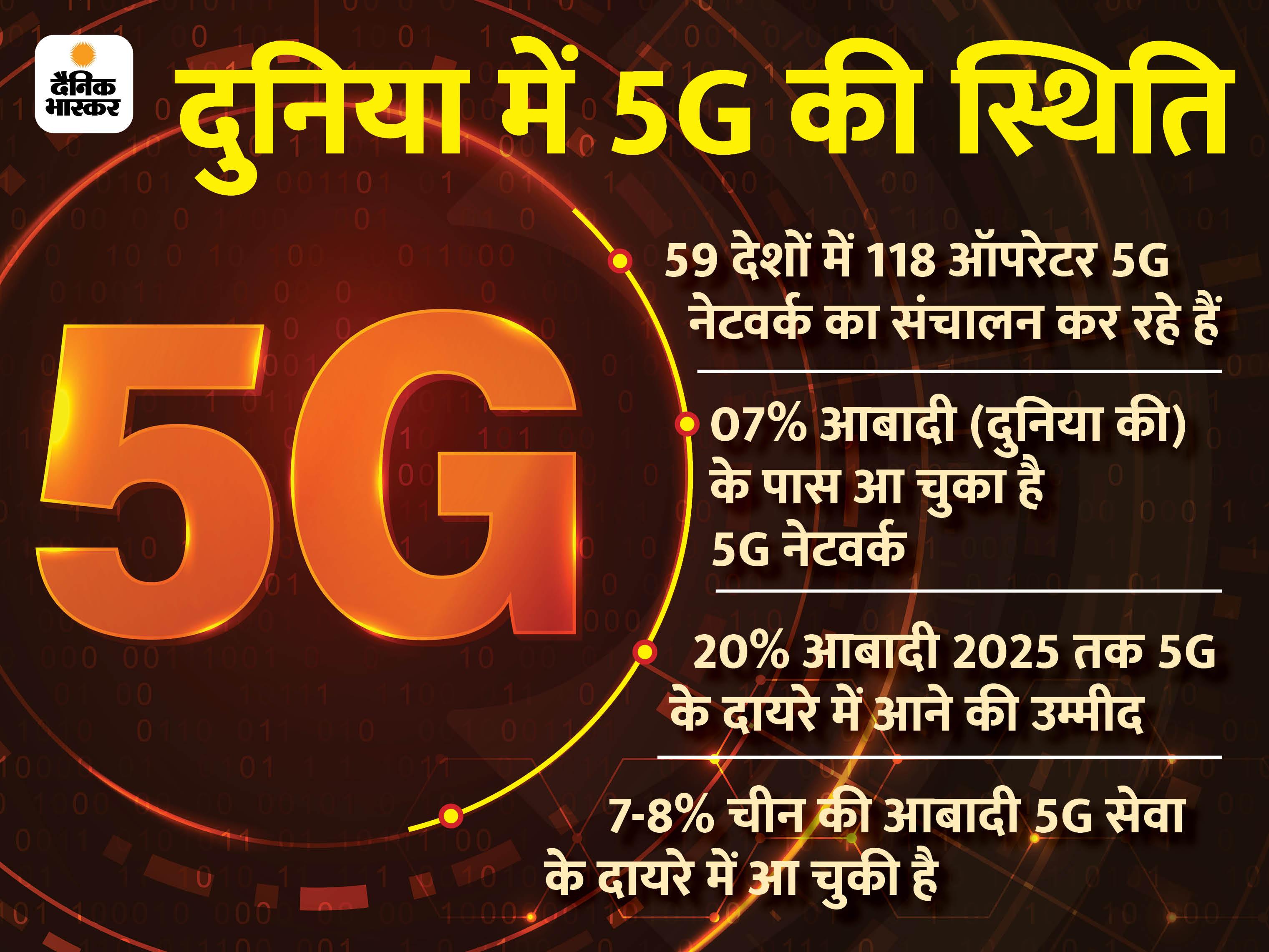 5G का ट्रायल अगले 2 -3 महीनों में, जियो और एयरटेल सबसे पहले लॉन्च कर सकते हैं सेवा|टेक & ऑटो,Tech & Auto - Dainik Bhaskar