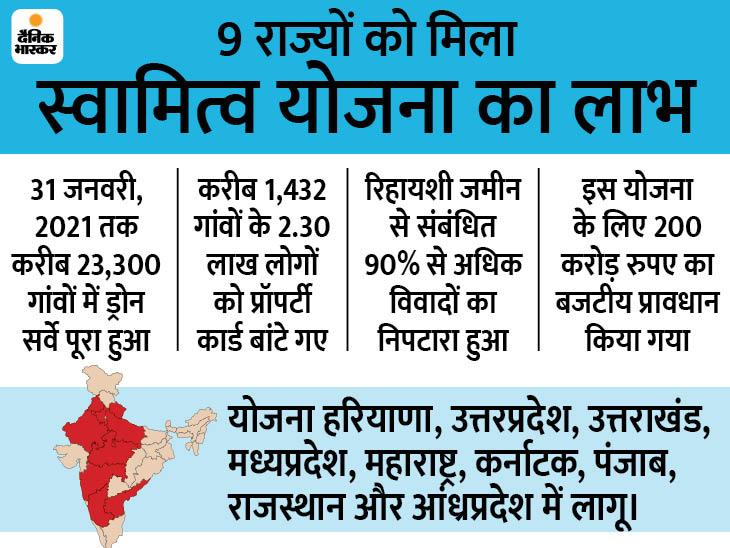 23300 गांवों में ड्रोन सर्वे पूरा; यूपी, एमपी, राजस्थान समेत 9 राज्यों के 2.30 लाख ग्रामीणों को मिला प्रॉपर्टी कार्ड|बिजनेस,Business - Dainik Bhaskar