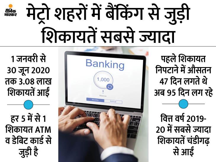 बैंकिंग से जुड़ी शिकायतें 57% बढ़ीं, इन्हें निपटाने का वक्त कम होने की बजाय दोगुना हो गया|बिजनेस,Business - Dainik Bhaskar