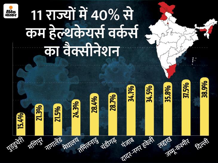 कोरोना का टीका लगवाने के बाद 7.75 लाख में से 97% लोग संतुष्ट; अब तक 65.28 लाख लोगों का टीकाकरण|देश,National - Dainik Bhaskar