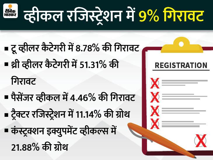 बाइक बिक्री में 8% और कार में 4% की गिरावट, ट्रैक्टर बिक्री 11% बढ़ी; 49% मार्केट शेयर के साथ मारुति अव्वल टेक & ऑटो,Tech & Auto - Dainik Bhaskar