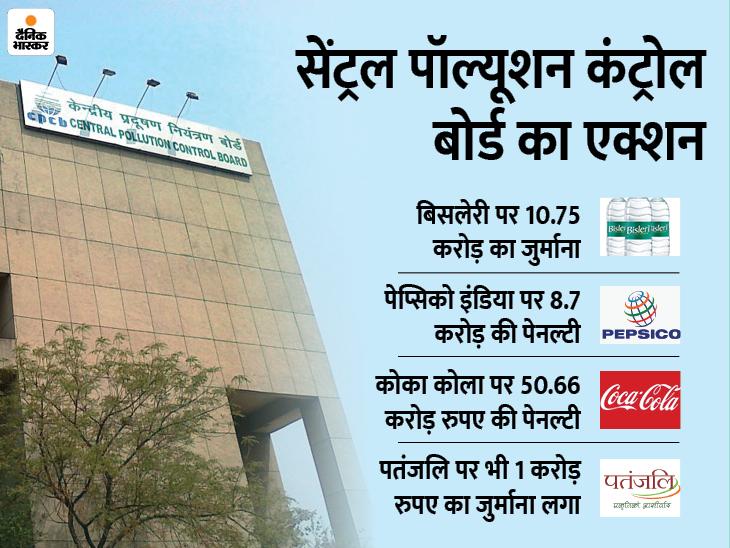 कोक, पेप्सी और बिसलेरी पर 72 करोड़ की पेनल्टी, रामदेव की पतंजलि को भी देने होंगे एक करोड़ बिजनेस,Business - Dainik Bhaskar