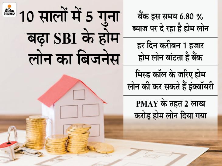 SBI का होम लोन बिजनेस 5 लाख करोड़ हुआ, 2024 तक 7 लाख करोड़ का लक्ष्य|बिजनेस,Business - Dainik Bhaskar