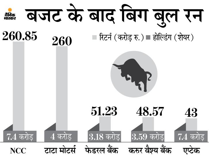 5 शेयरों ने राकेश झुनझुनवाला को किया मालामाल, दिया 57% तक का रिटर्न|मार्केट,Market - Dainik Bhaskar