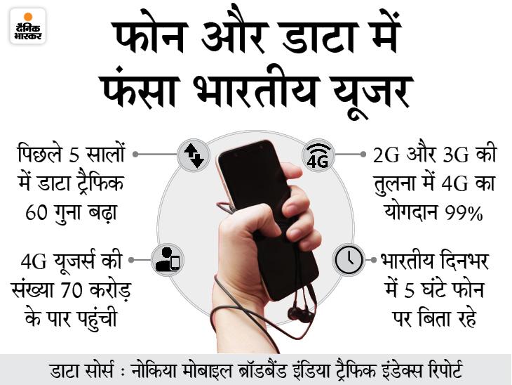 पिछले 5 सालों में डाटा ट्रैफिक 60 गुना बढ़ा, देश में 4G यूजर्स 10 करोड़ के पार; हम डेली 5 घंटे फोन पर बिता रहे|टेक & ऑटो,Tech & Auto - Dainik Bhaskar