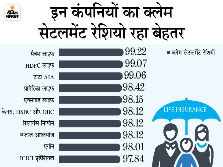 पॉलिसी धारकों को पैसा देने में एलआईसी का क्लेम रेशियो 96.6%, प्राइवेट कंपनियों का 97.18 % रहा|बिजनेस,Business - Dainik Bhaskar