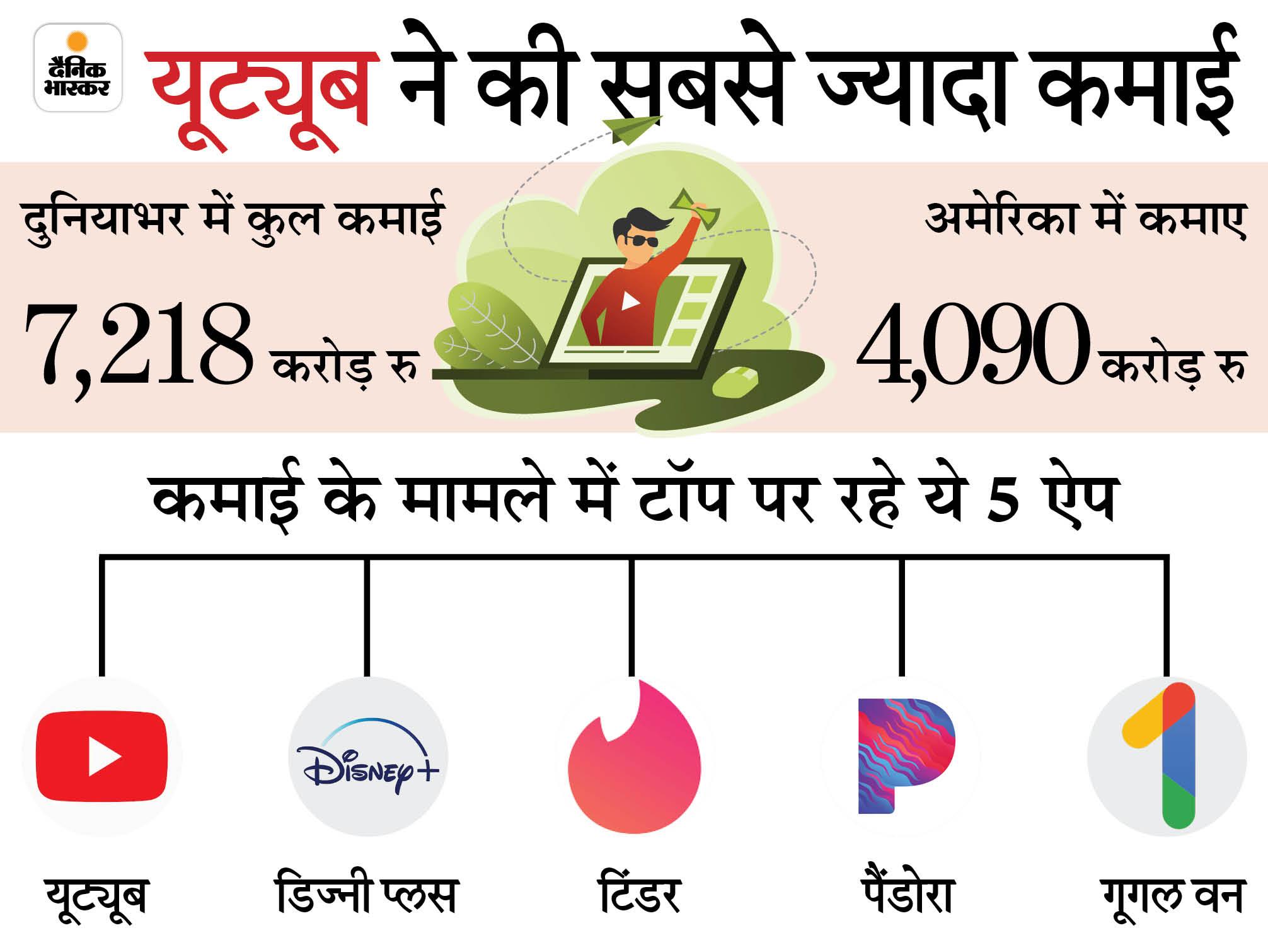 साल 2020 में टॉप 100 सब्सक्रिप्शन ऐप्स ने दुनियाभर में कमाए 94, 627 करोड़ रुपए, यह 34% की सालाना बढ़त|टेक & ऑटो,Tech & Auto - Dainik Bhaskar