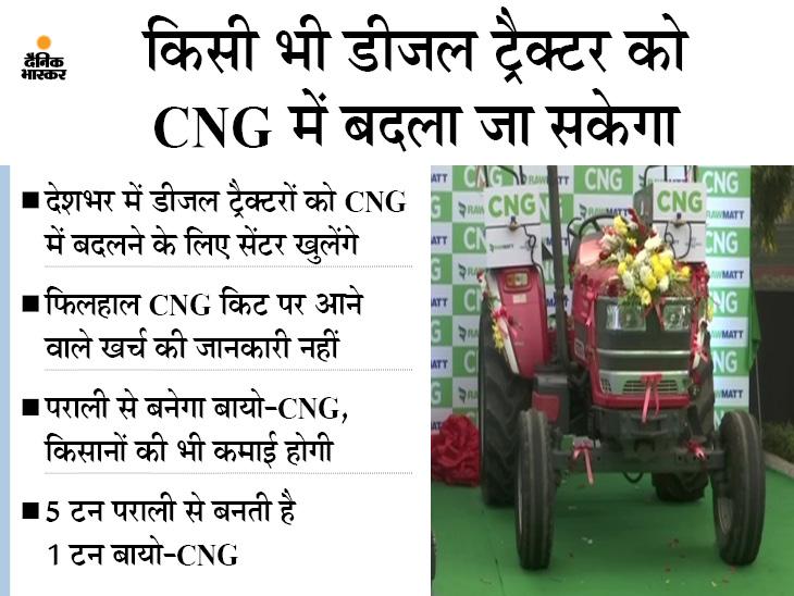 देश का पहला CNG ट्रैक्टर लॉन्च, दावा- डीजल के मुकाबले सालाना डेढ़ लाख तक बचेंगे|टेक & ऑटो,Tech & Auto - Dainik Bhaskar