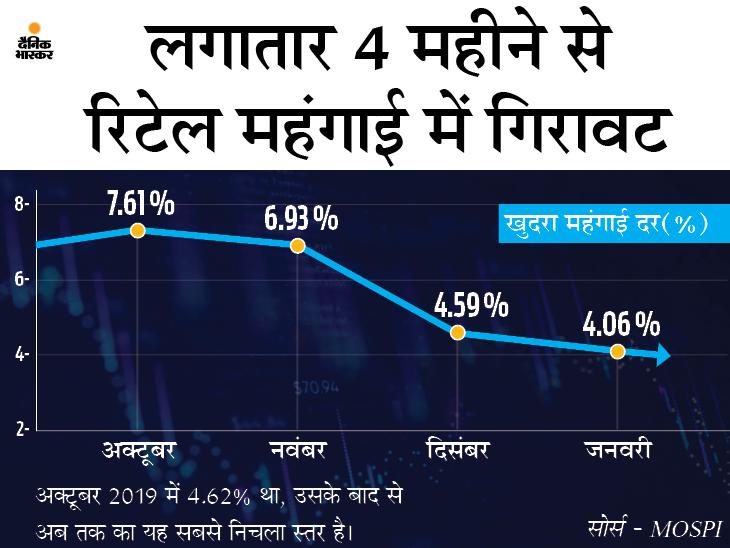 सब्जियां सस्ती होने से जनवरी में रिटेल महंगाई 0.53% घटकर 4.06% रह गई|बिजनेस,Business - Dainik Bhaskar