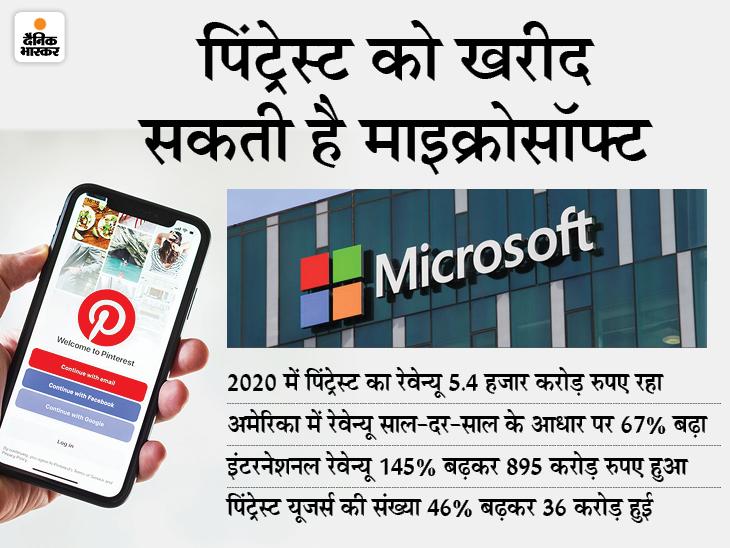ऑनलाइन पोर्टफोलियो को बढ़ाने पिंट्रेस्ट को खरीद सकती है, महामारी में पिंट्रेस्ट की वैल्यू 600% तक बढ़ी|टेक & ऑटो,Tech & Auto - Dainik Bhaskar