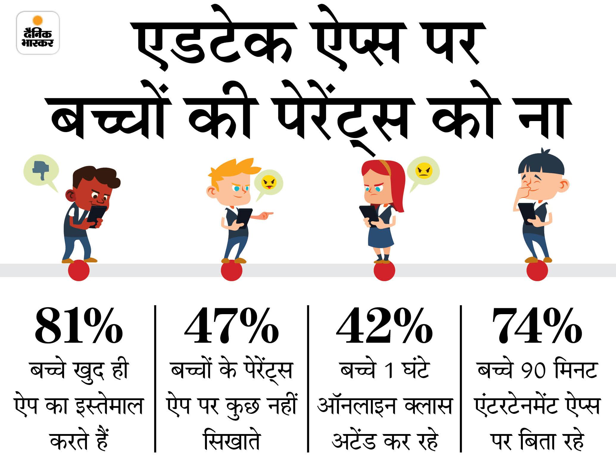 देश के 81% बच्चे एजुकेशन ऐप्स पर माता-पिता की मदद नहीं लेते, 67% डेली एक घंटा सोशल मीडिया पर बिता रहे|टेक & ऑटो,Tech & Auto - Dainik Bhaskar