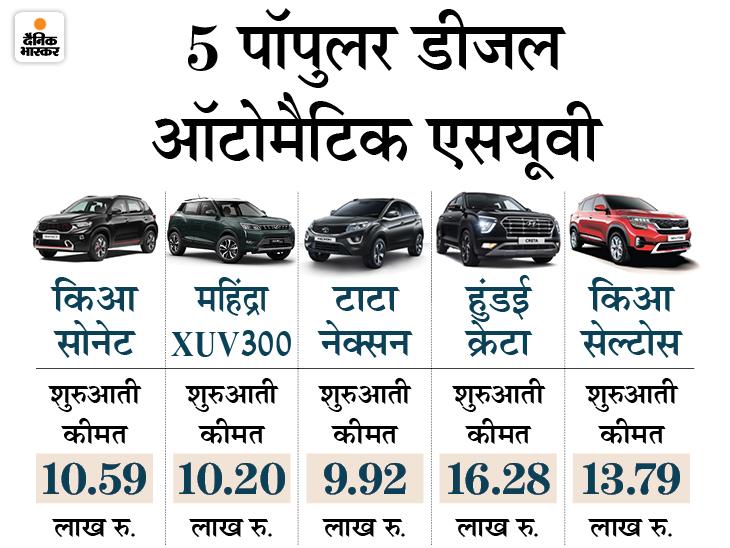 बाजार में उपलब्ध हैं ये पांच किफायती डीजल-ऑटोमैटिक एसयूवी, शुरुआती कीमत 10 लाख से भी कम|टेक & ऑटो,Tech & Auto - Dainik Bhaskar