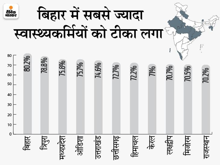 अब तक 77.66 लाख लोगों का वैक्सीनेशन; MP में 75.8% और राजस्थान में 70.2% हेल्थकेयर वर्कर्स को टीका लगा|देश,National - Dainik Bhaskar