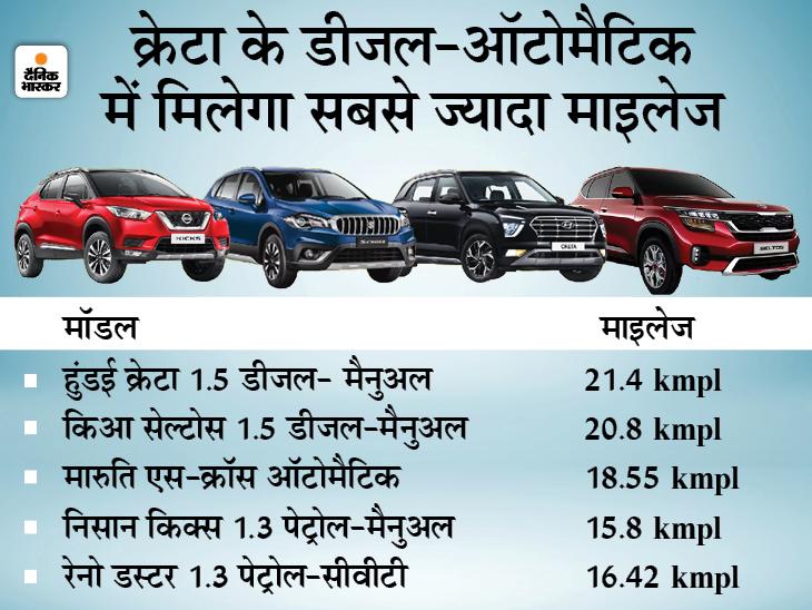 इन पांच मिड-साइज एसयूवी में मिलेगा 21.4 kmpl तक का माइलेज, देखें आपके लिए कौन सी बेहतर|टेक & ऑटो,Tech & Auto - Dainik Bhaskar