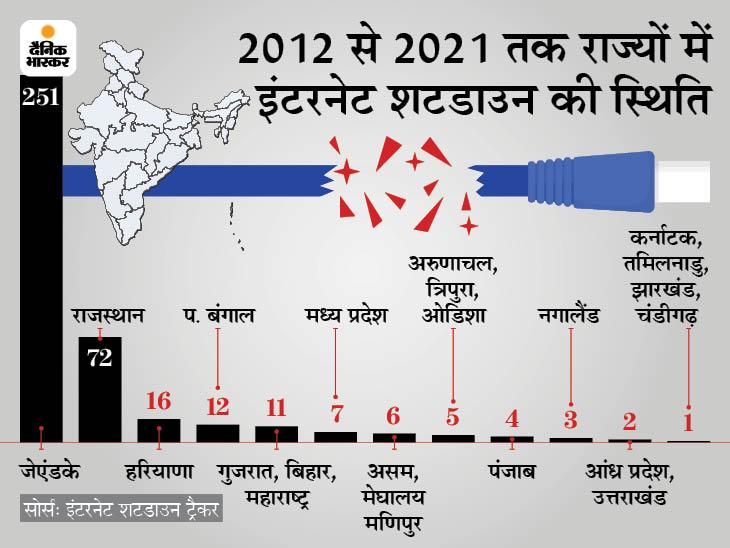 2012 के मुकाबले 27 गुना बढ़ी इंटरनेट शटडाउन की घटनाएं, इससे 2020 में 21 हजार करोड़ रुपए का नुकसान|बिजनेस,Business - Dainik Bhaskar